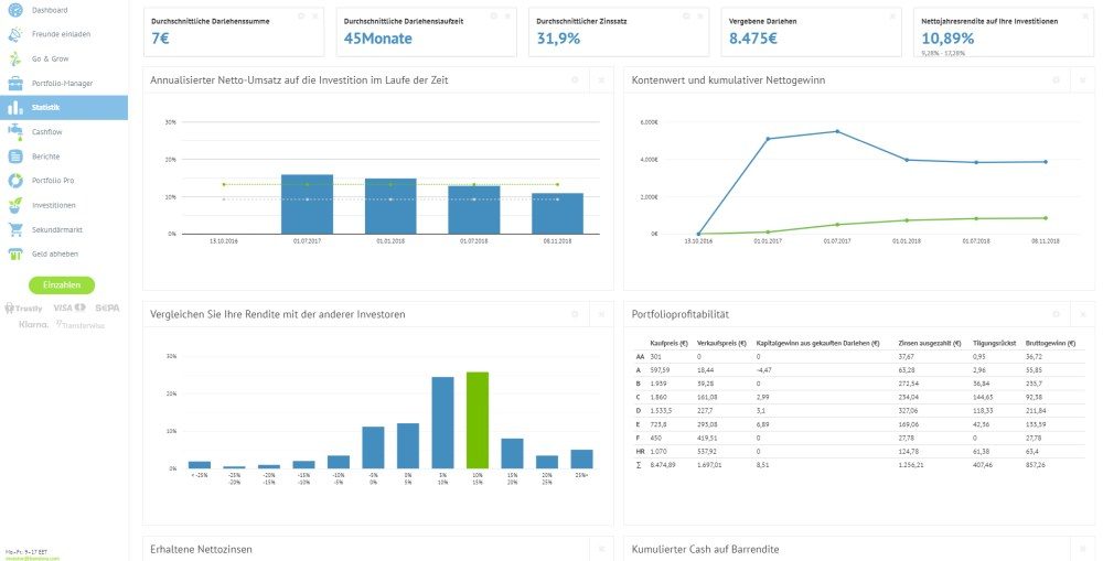 Screen Statistik